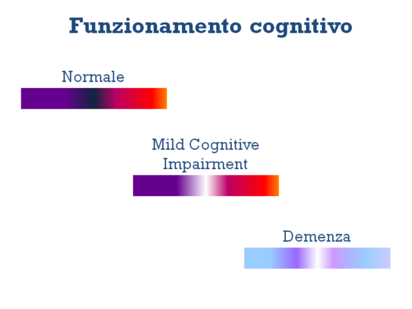 declino cognitivo lieve